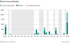 Graphic showing Ebola virus outbreaks since 1976-2014