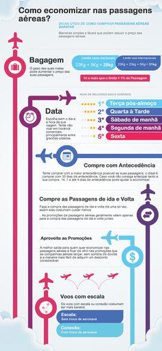 Infográfico que ensina como comprar passagens aéreas mais baratas do que o abitual.