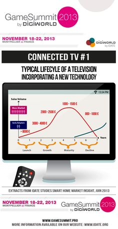 Typical Lifecycle of a Television Video Game Industry, Mass Market, New Technology, Tv, Infographics, Insight, Connection, Gaming, Product Launch