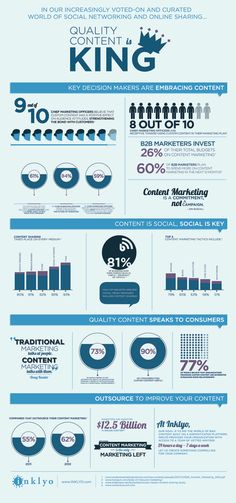 15 Content Management Statistics To Prove that Content is King