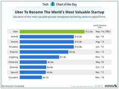 プライベート企業で最も評価額が高いのはUberの1.2兆円