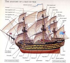 Most if not every edition of every novel in our beloved series has a useful little diagram of a typical British man-of-war somewhere in the front or back. However, I thought it might be useful to h…