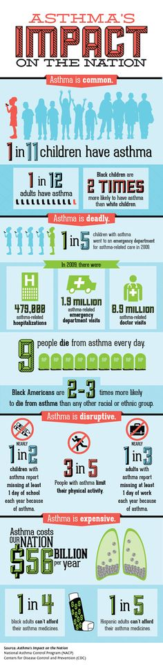 CDC #Infographic: One in 11 children has asthma. Learn more about asthma's impact on the nation.