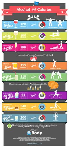 Alcohol and Calories #infographic