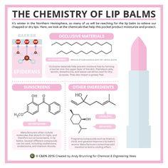 Chemistry of lip balms