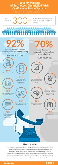 What could it mean for your business by moving phone to the #cloud?? Check it out!