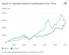 #Alphabet la dueña de #Google vale más que #Apple  Noticias Alphabet Apple economia google