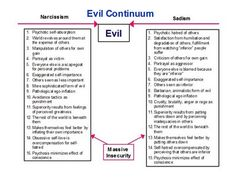 Why do people choose evil? Evil Continuum [chart]  - motives for villains    I'll peek at this when I need it. Don't know how useful it will be, but who knows.
