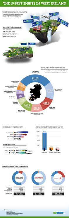 The Top Best Sights in the West of Ireland. From the best Infographics of Ireland by TheIrishStore.com