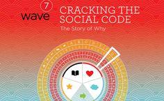 Wave 7: Mesure l'impact des médias sociaux dans le monde et analyse des tendances des technologies de communication, tout en comparant les résultats au fil de ses versions. #Socialmedia