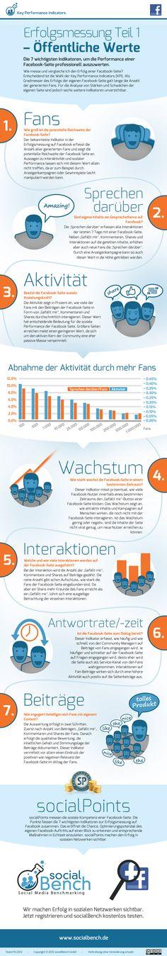 7 Indikatoren, um die Performance einer Facebook-Seite professionell auszuwerten  via Nico Pliquett #Facebook #KPI #Erfolgsmessung