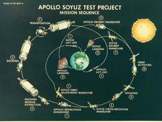 July 15, 1975: The first international manned space flight occurs between the Soviet Soyuz 19 and an Apollo spacecraft.
