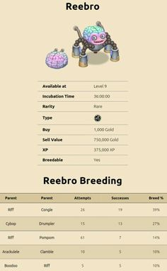 my singing monsters breeding for Reebro. For more updates on breeding guides for my singing monsters add this referal code in the my singing monsters app>settings>submit referal and enter this code: 11573323DD. Thanks for support!