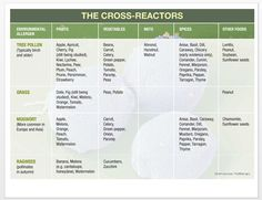 Here Is A Great Chart That References Potential CrossReactions