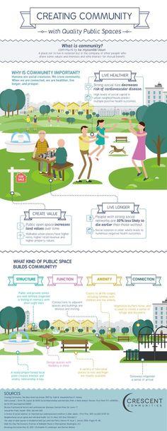 How to Create Community Through Quality Public Spaces. Creating community with Quality Public Spaces.Creating community with Quality Public Spaces. Villa Architecture, Architecture Diagrams, Architecture Portfolio, Sustainable City, Sustainable Design, Urban Landscape, Landscape Design, Tactical Urbanism, Smart City