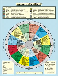 The origins of the Tarot are surrounded with myth and lore. It is hard to know for sure what the facts are. The Tarot has been thought to come from places like India, Egypt, China and Morocco. Others say the Tarot was brought to us fr Astrology Numerology, Numerology Chart, Astrology Chart, Astrology Zodiac, Astrology Signs, Astrology Houses, Numerology Calculation, Numerology Numbers, Past Life Astrology