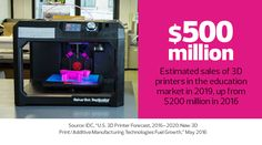 In the Classroom and Beyond, Colleges Find Ample Uses for 3D Printing - Ed Tech Magazine