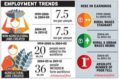 No more 'jobless growth' in India. Employment trends in India.