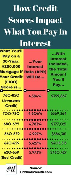 Learn How Credit Scores Impact What You Pay In Interest. What You'll Pay on a 30-Year, $200,000 Mortgage based on What Your Credit (FICO) Score is. Find out what Your Interest Rate (APR) Will Be. Then, With Interest Included, the Total Amount of Money You