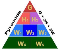 Pyramide G2H5W  Avec la pyramide G2H5W, on passe d'une règle générale d'écriture pour le Web à une interrogation plus stratégique : comment organiser sa présence sur Internet !
