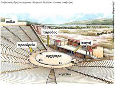 Greek History, Greek Art, Macedonia, Ancient Greece, Archaeology, Civilization, Drama, Teaching, Education