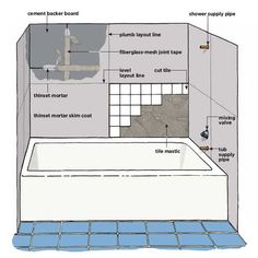 BEFORE INSTALLING BATHROOM WALL TILE OR KITCHEN TILE, PREPARE