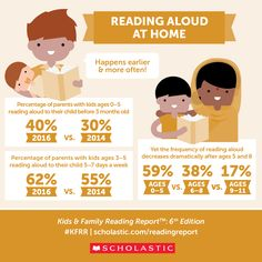 Reading aloud at home is crucial! Start early and do it often.