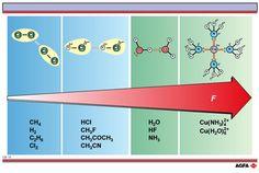 Strength of intermolecular forces