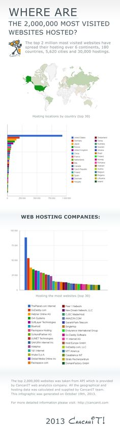 Where Are The Most Visited Websites Hosted? #Infographic #WebHosting