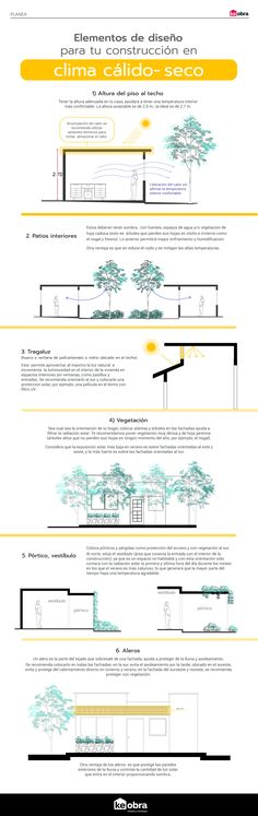 Architecture Symbols, Luz Natural, Luxury Interior Design, Tiny House, House Design, Archie, Usb, Ideas, Architecture Details