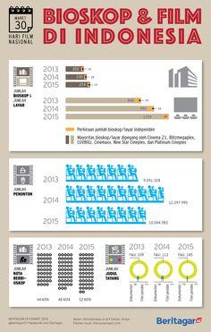 SEDIKIT | Jumlah kota yang memiliki bioskop hanya 10 persen. Jumlah bioskop independen juga sedikit.