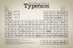 periodic table of typeface.