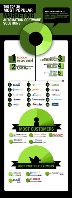 Top 20 Most Popular Marketing Automation Software Solutions