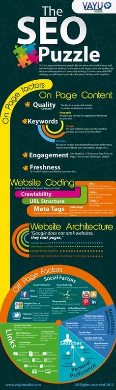 There are of course some key pillars that one should make sure to implement that seemingly every search engine incorporates. Instead of you having to browse around the Internet looking for all of them, Vayu Media put together an infographic called The SEO Puzzle that takes you through them one by one. Or rather, they go through the importance and the way that Google indexes websites for example.