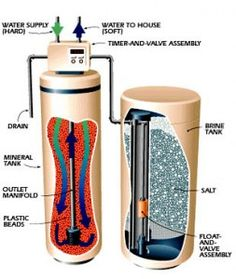 Awesome guide on buying Water Softeners for your home. Like it!