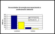 Eficiência Energética - Energia Climatização http://www.ecoarkitekt.com/eficiencia-energetica/necessidades-globais-de-energia-para-climatizacao/