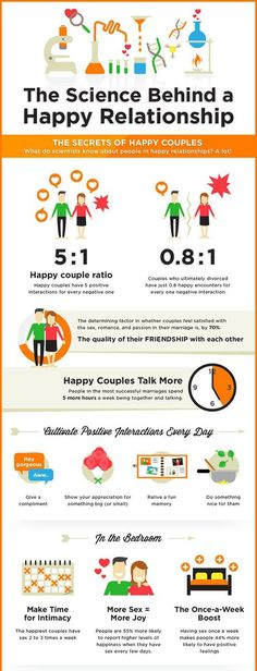 The Science Behind A Happy RelationshipPositiveMed | Where Positive Thinking Impacts Life