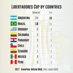 Libertadores Cup by countries . Three-time champion Grêmio 1983, 1995 and 2017 . #Libertadores #Libertadores2017 #Final #Gremio #Brazil #brazilians #Lanus #Argentina  #Grêmio #Brasil #PortoAlegre #RioGrandedoSul #Lanús #argentinos . Source #CONMEBOL and Wiki . #countries #maps #map #flags #flag #infographic #graphic #travels #sports #football #soccer #ranking #visual #forpix #inforpx . Design @mmcasimiro Follow @inforpx @forpixdesign