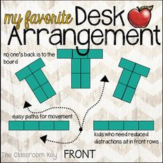 A strategic desk arrangement plays a big part in achieving a positive classroom climate. A favorite desk arrangement, no one's back is to the board, there are easy paths for movement, and kids who need reduced distractions can sit in the front. Teacher Organization, Teacher Tools, Teacher Desks, Classroom Organisation Ks2, Classroom Procedures, Teacher Boards, Teacher Binder, Teacher Stuff, Organizing