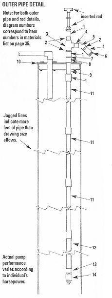 Bison Shallow Well Hand Pump Model 1900 | Deep well hand ...