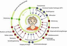 Mentaltraining für Kinder und Jugendliche   Ausbildung zum Kinder- und Jugend Mental Coach  Mentales Training macht Kinder (und auch Erwachsene) mental stark für das Leben, Schule und Sport.  Illustration: Einflussfaktoren
