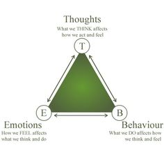 Cognitive triangle. We work with leaders to ensure they get this ...