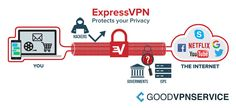 ExpressVPN is undoubtedly one of the best-known VPN services. We have tested and evaluated ExpressVPN for you. Check out the ExpressVPN review (2017). https://goodvpnservice.com/reviews/expressvpn/
