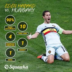 #EURO2016 Eden Hazard's game by numbers vs #HUN   90% pass accuracy 10 take-ons 4 chances created 1 goal 1 assist  World-class