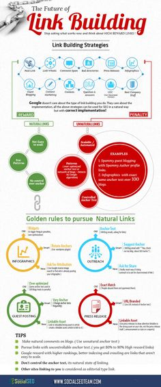 Infographic on SEO and Link Building in 2015.