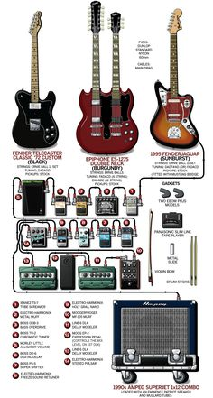 A detailed gear diagram of Sarah Lipstate's 2011 Noveller stage setup that traces the signal flow of the equipment in her guitar rig.