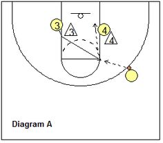 Post Player Breakdown Drills - Coach's Clipboard #Basketball Coaching