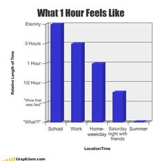 funny graphs - What 1 Hour Feels Like