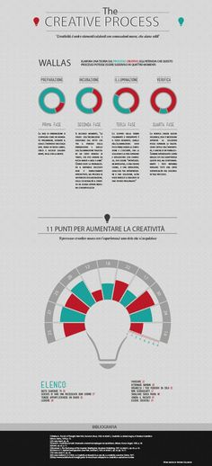infografica: the creative process