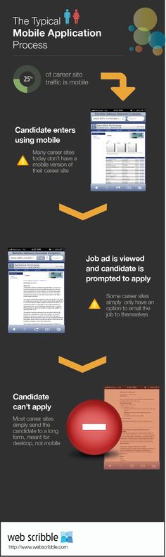 only 1 in 4 career sites support mobile device applications! Career Sites, Process Infographic, Employer Branding, Hiring Process, Job Ads, Cloud Based, Mobile Application, Job Search, Personal Branding